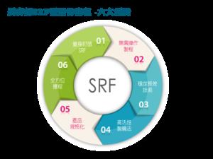 長春藤 SRF 優適骨療程透過六大優勢,提供給您個人化的退化性關節炎治療方案